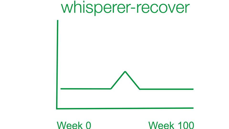 The whisperer recover plan